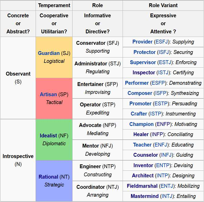 4 temperaments compatibility
